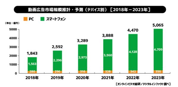 2019年国内動画広告の市場調査