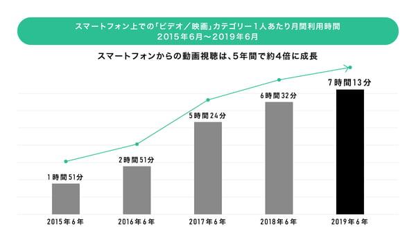 ニールセンデジタル株式会社|Digital Trends 2019上半期