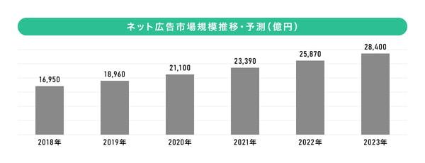2019年ネット広告市場規模推移と予測
