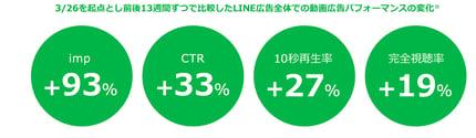 LINE Ads Playbook LINE広告の最新トレンド