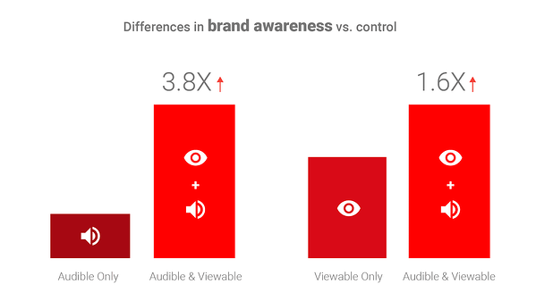 5 Charts That Prove Viewability and Audibility Together Are Key to Video Ad Effectiveness