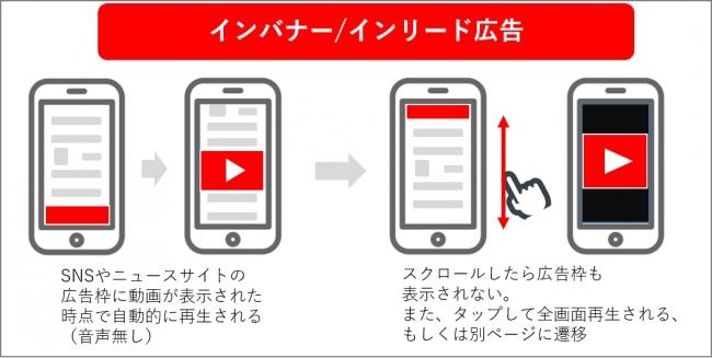 アルファアーキテクト株式会社|動画広告フォーマットによる意識調査