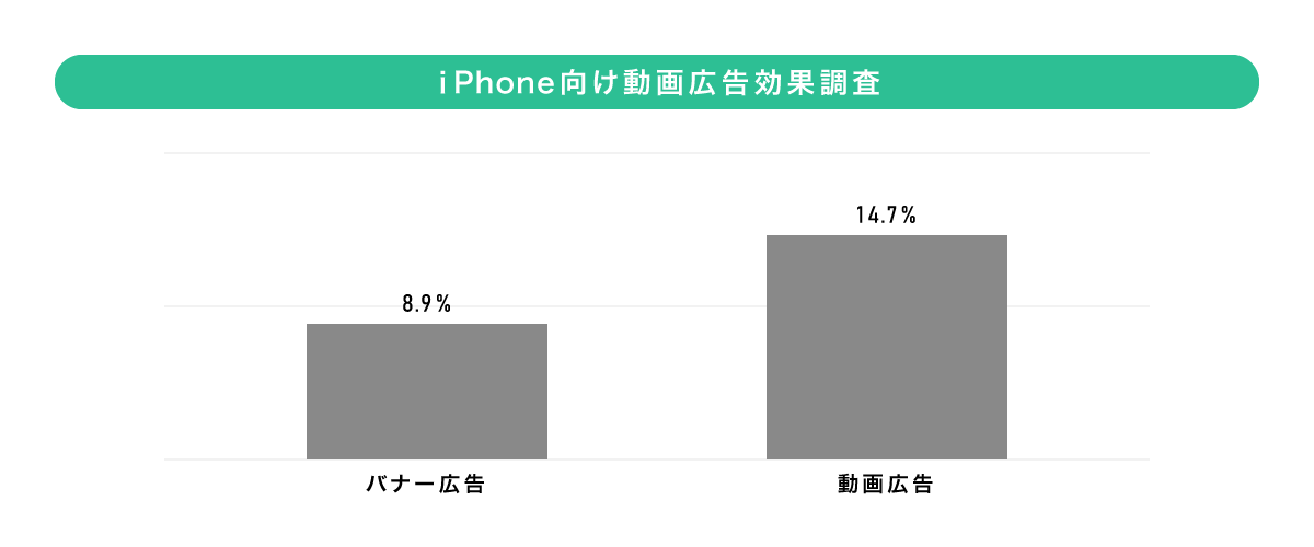 iPhone向け動画広告効果調査