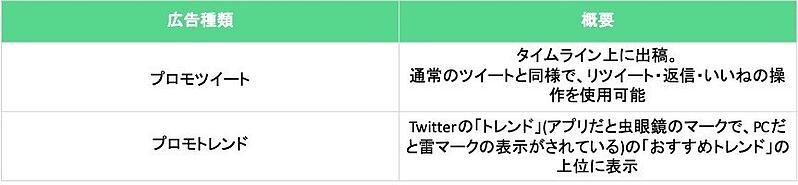 Twitterの特徴