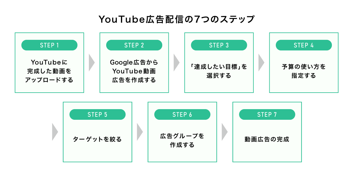 YouTube広告配信7ステップ