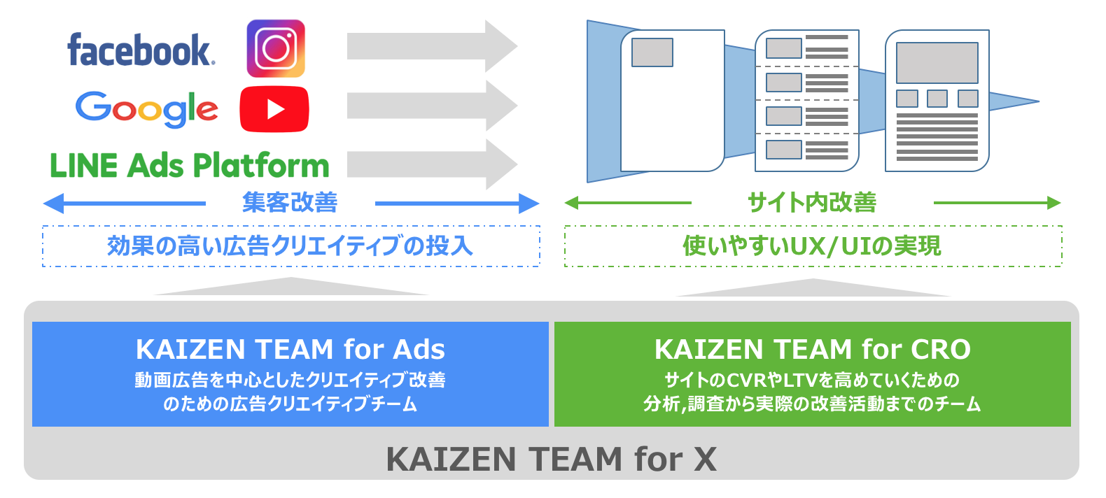 Overview of KAIZEN TEAM for X
