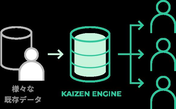 蓄積されたDMPやCRMデータと 柔軟に接続可能