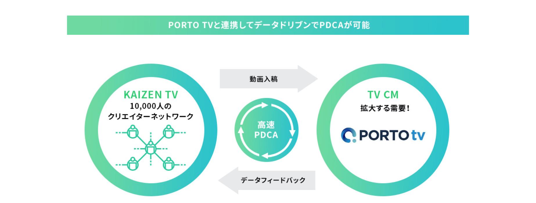 さらに、PORTO TVと連携して高品質なテレビCMの運用を実現