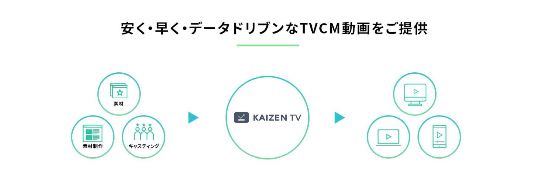 """KAIZEN TVは""""次世代TVCM""""時代の クリエイティブ制作プラットフォームです。"""