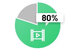 動画トラフィックの拡大